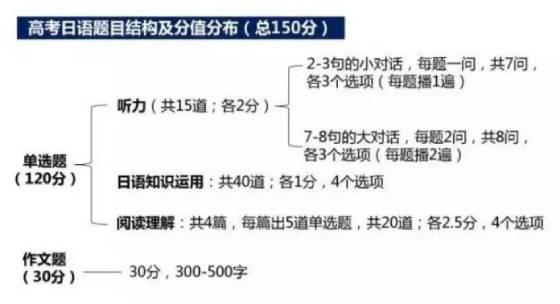 高考日语题目结构及分值分布